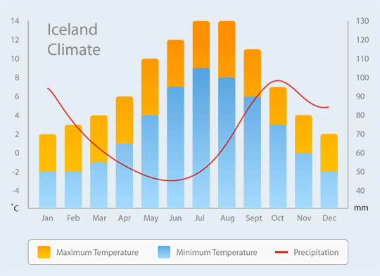 temperature precipitation iceland
